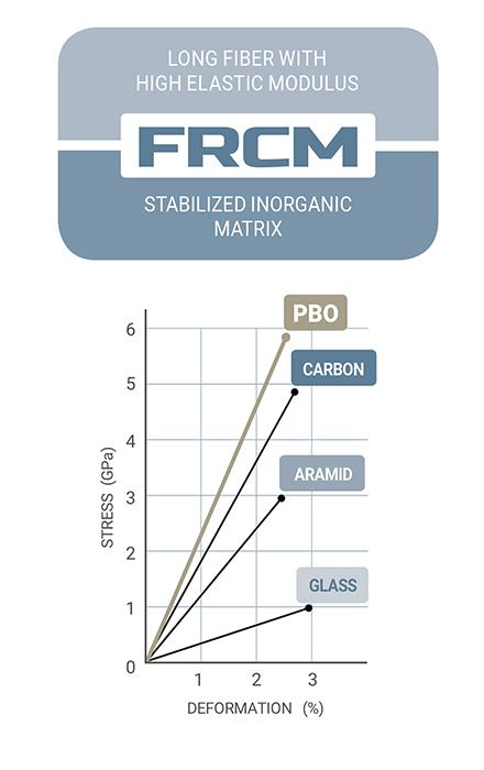 frcm-pbo-fibers-en-01-ruregold.com