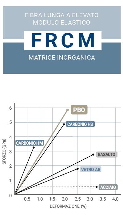 frcm-fibra-pbo-carbonio-l1-ruregold.com