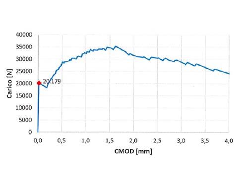 prova-cmod-microcalcestruzzo-steel-l1