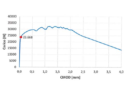 prova-cmod-microcalcestruzzo-fcc-l1