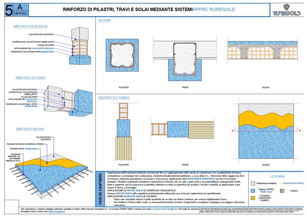 rinforzi-ruregold-dwg-5a-microcalcestruzzi-hpfrc