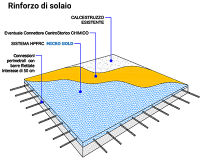 microcalcestruzzi-rinforzo-solaio-l1-ruregold